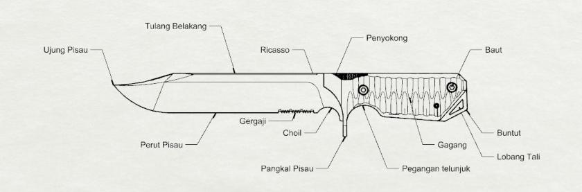 Anatomi Bantai